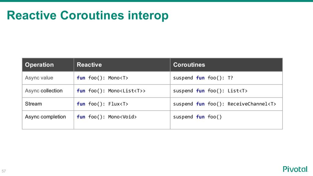 Reactive Coroutines interop 57 Operation Reacti...