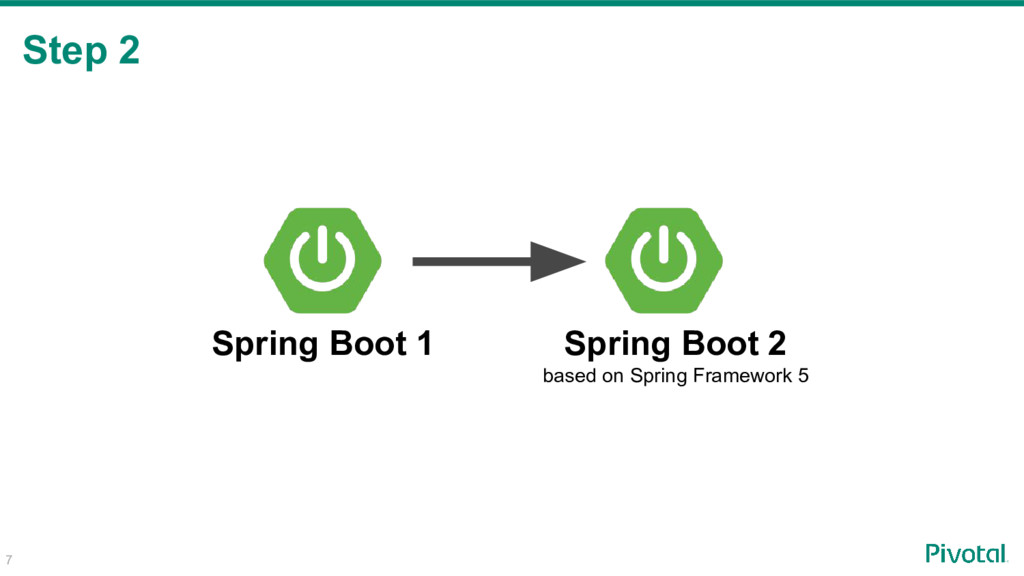 7 Step 2 Spring Boot 1 Spring Boot 2 based on S...