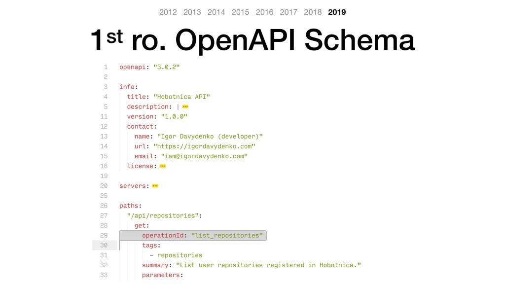 1st ro. OpenAPI Schema 2012 2013 2014 2015 2016...