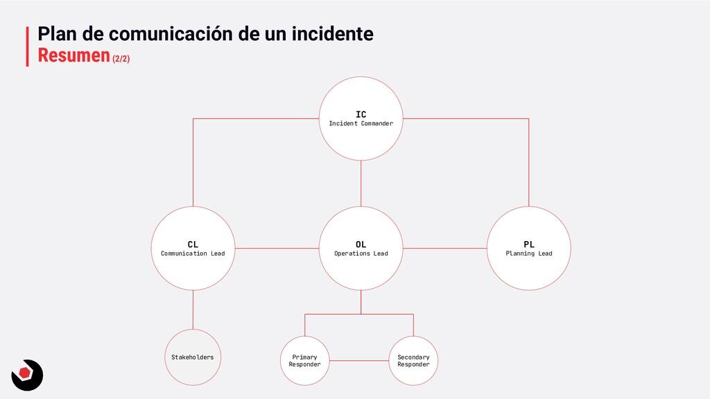 Plan de comunicación de un incidente Resumen(2/...