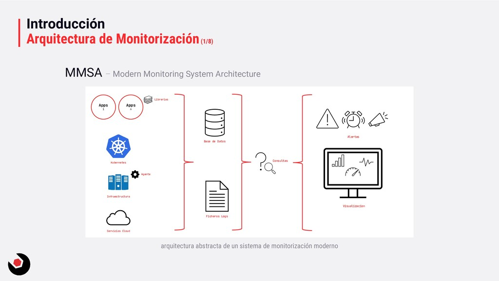 Introducción Arquitectura de Monitorización(1/8...