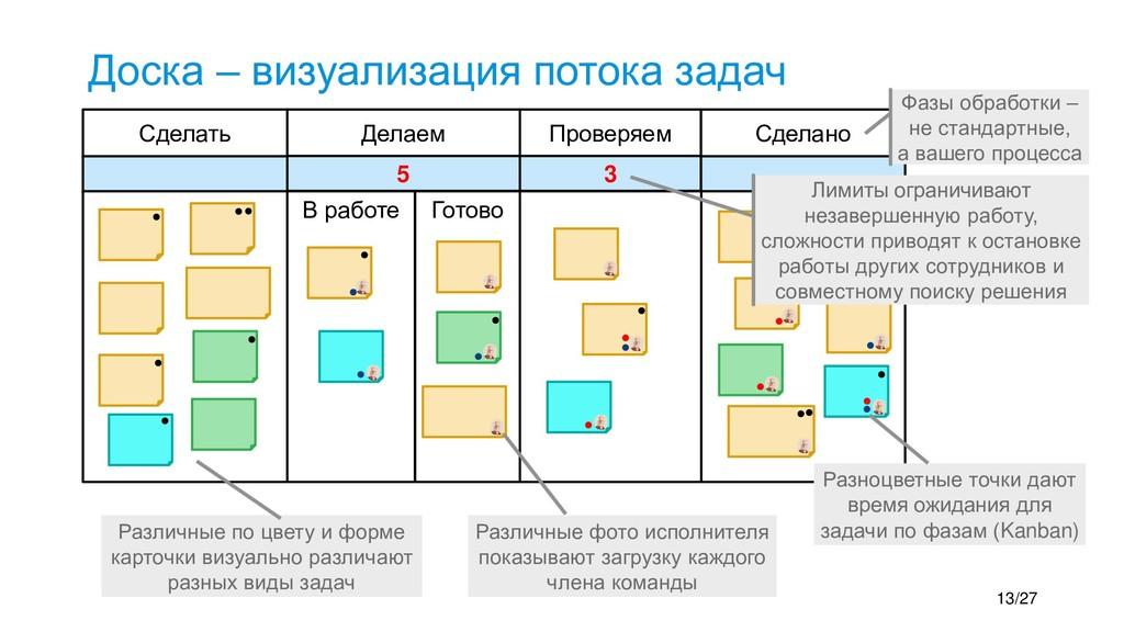 Доска – визуализация потока задач 13/27 Сделать...
