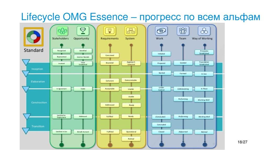 Lifecycle OMG Essence – прогресс по всем альфам...
