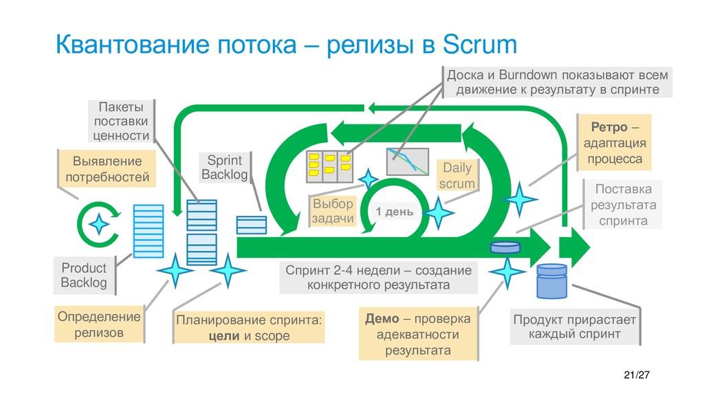 Квантование потока – релизы в Scrum Продукт при...