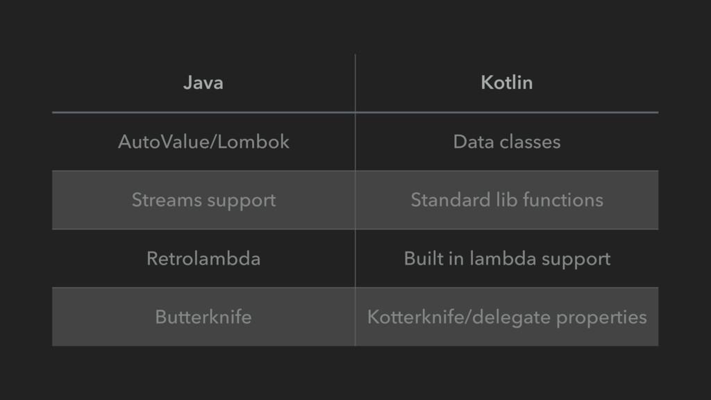 Java Kotlin AutoValue/Lombok Data classes Strea...