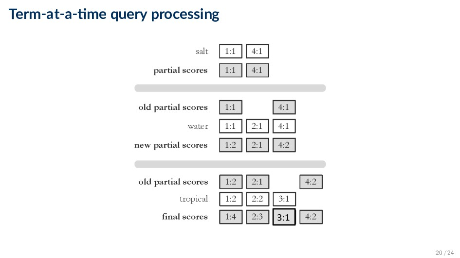 Term-at-a- me query processing Figure 5.17 3:1 ...