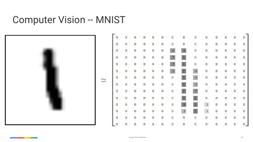 Google Cloud Platform 35 Computer Vision -- MNI...