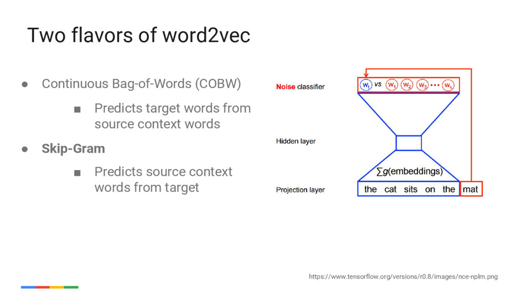 51 Two flavors of word2vec ● Continuous Bag-of-...