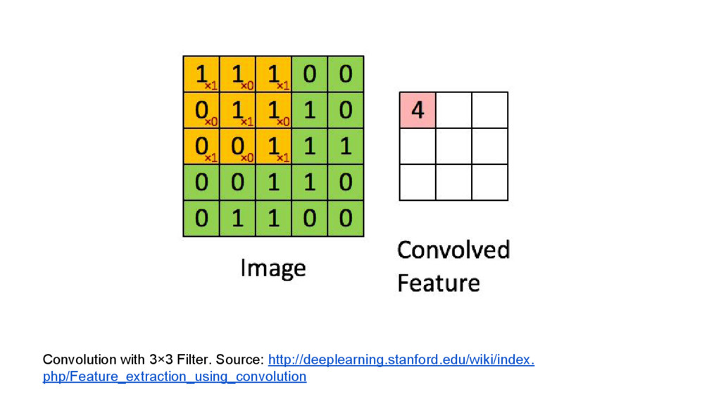 Convolution with 3×3 Filter. Source: http://dee...