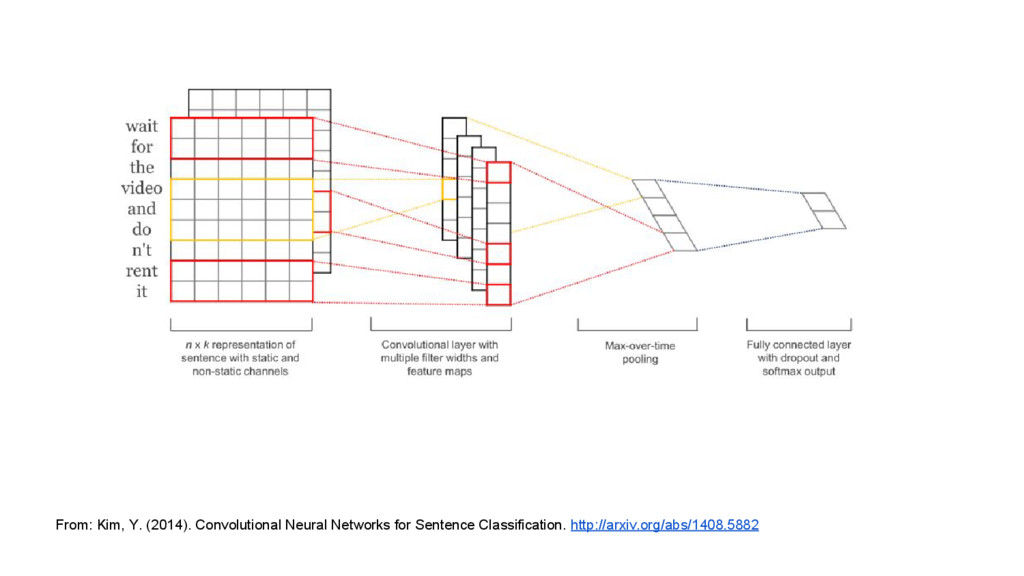 From: Kim, Y. (2014). Convolutional Neural Netw...