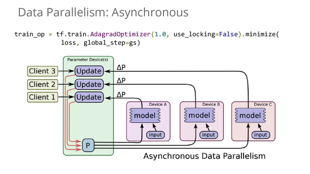 Data Parallelism: Asynchronous train_op = tf.tr...