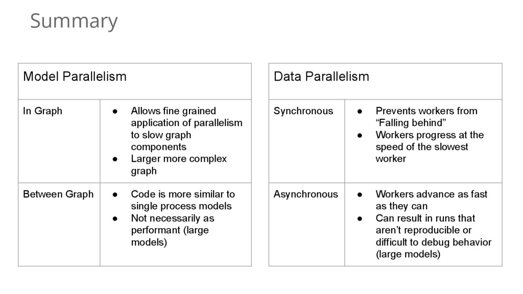 Summary Model Parallelism In Graph ● Allows fin...