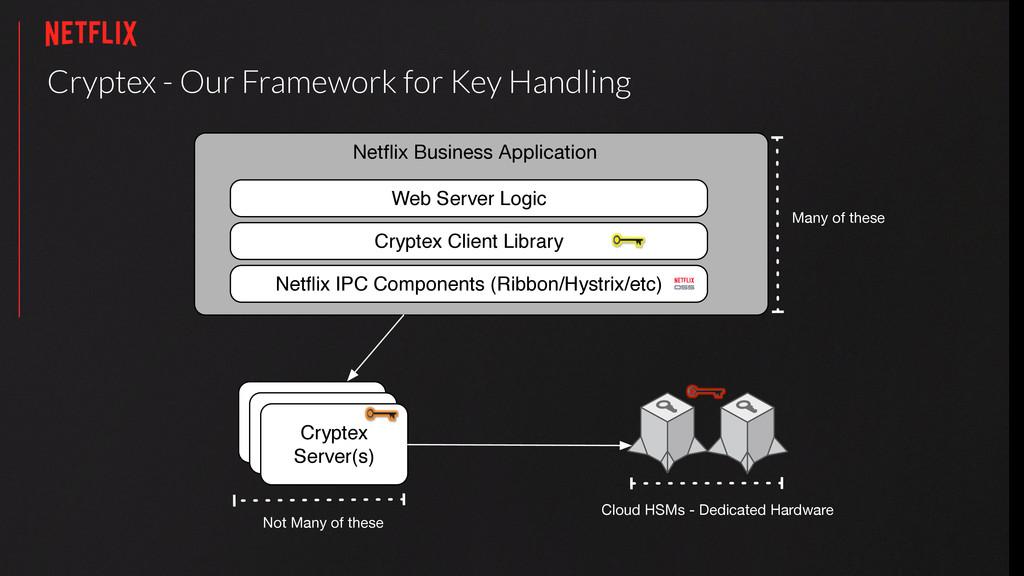 Cryptex - Our Framework for Key Handling Eureka...