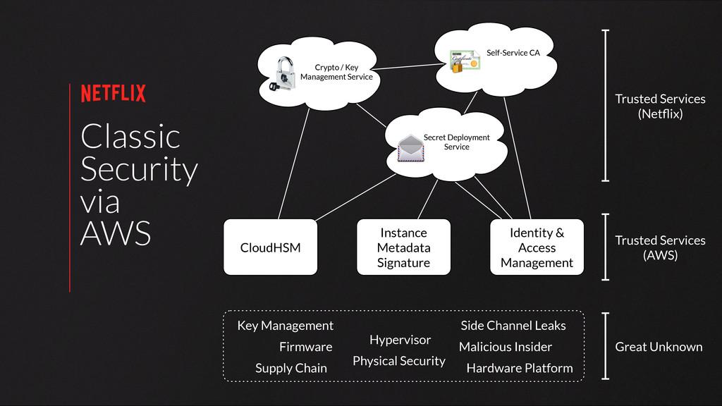 Classic Security via AWS CloudHSM Instance Meta...