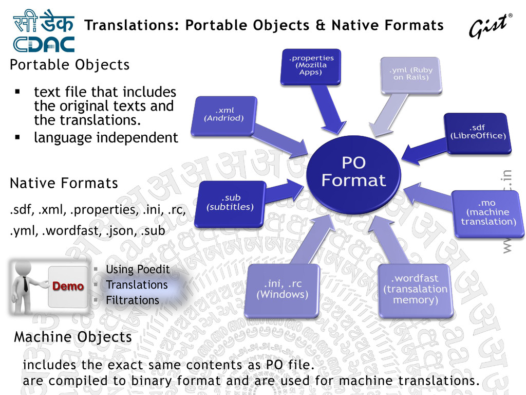 www.cdac.in Translations: Portable Objects & Na...