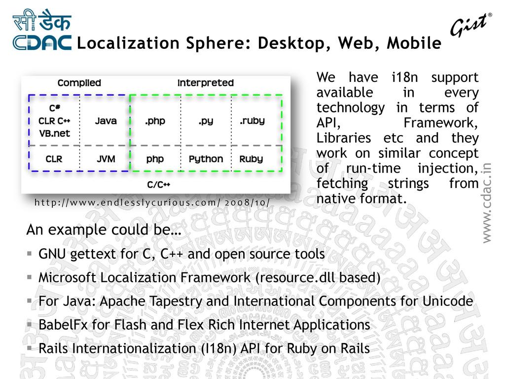 www.cdac.in Localization Sphere: Desktop, Web, ...