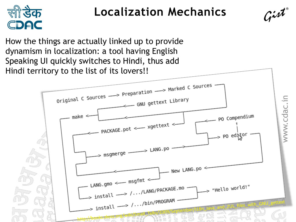 www.cdac.in Localization Mechanics How the thin...