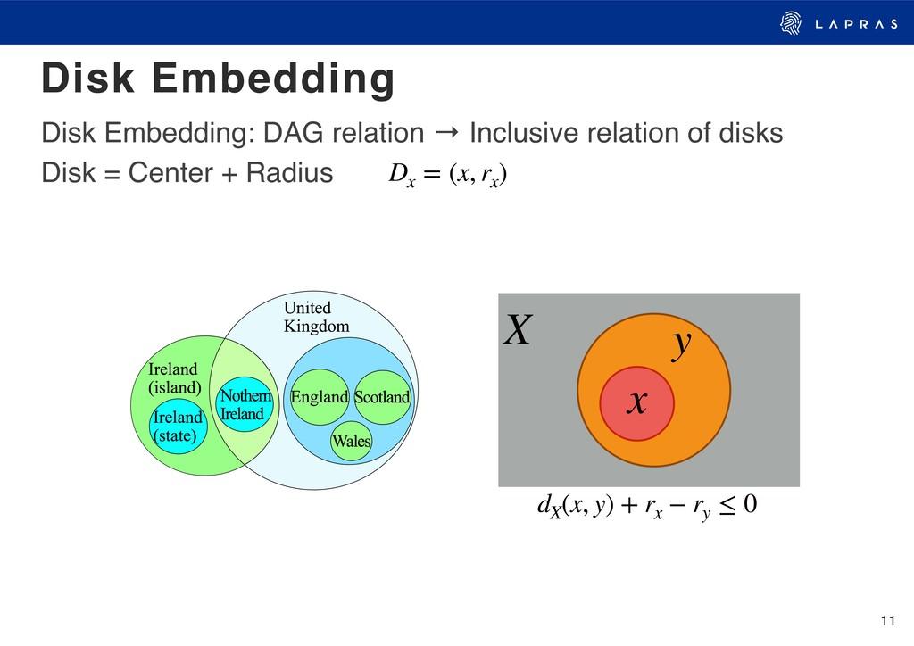 11 Disk Embedding Disk Embedding: DAG relation ...