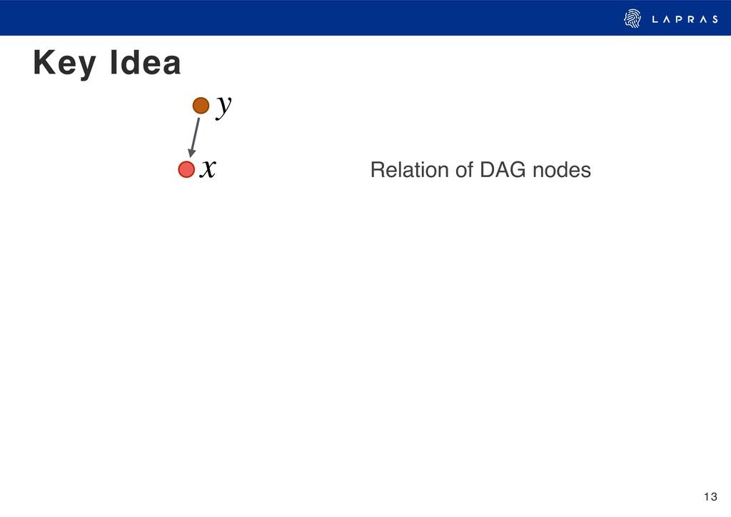 13 Key Idea y x Relation of DAG nodes