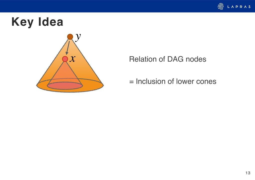 13 Key Idea = Inclusion of lower cones y x Rela...