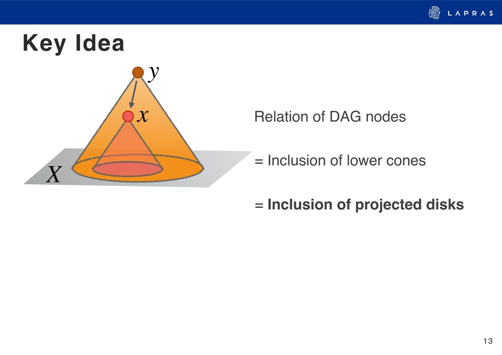 13 Key Idea = Inclusion of projected disks X = ...