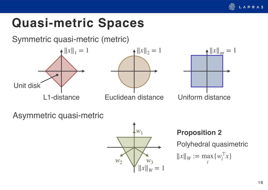 16 Quasi-metric Spaces ∥x∥W = 1 w1 w2 w3 ∥x∥W :...