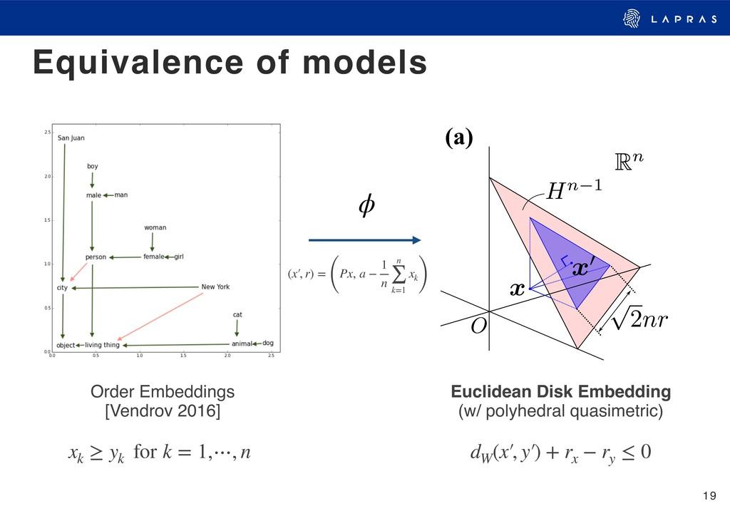 19 Equivalence of models Order Embeddings [Vend...