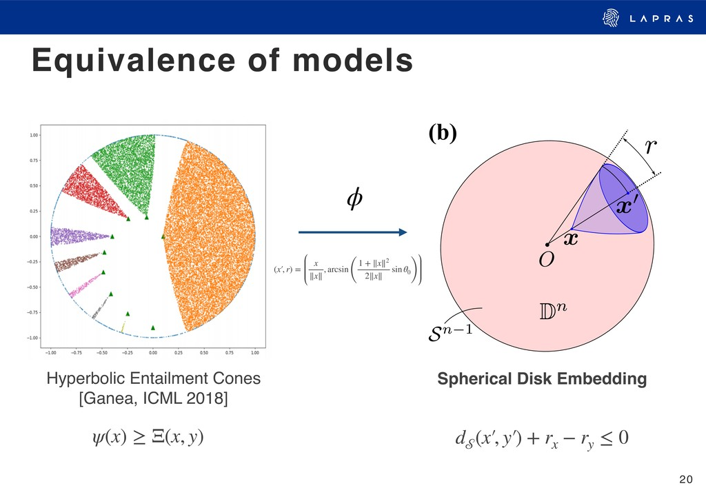 20 Equivalence of models (a) (b) ϕ Spherical Di...