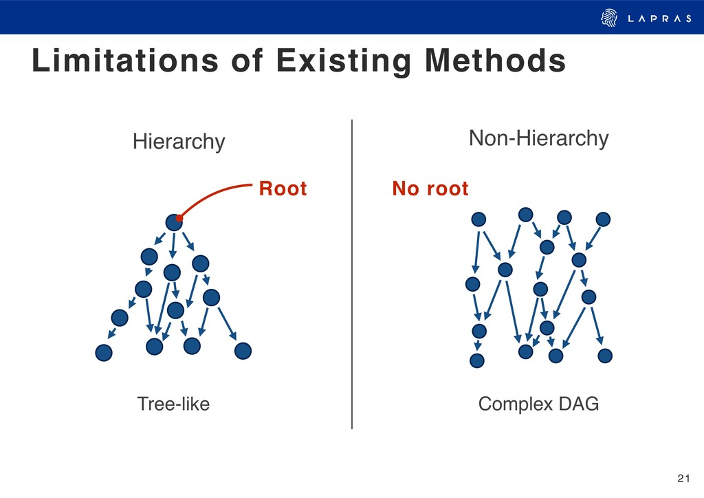 21 Limitations of Existing Methods Hierarchy No...