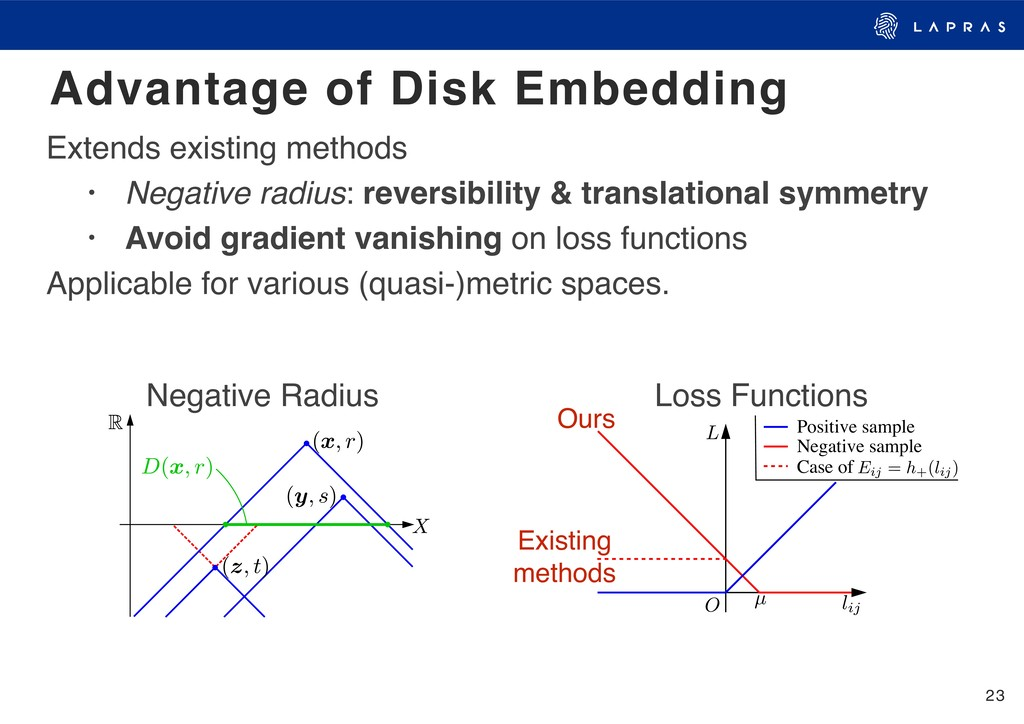 23 Advantage of Disk Embedding Extends existing...