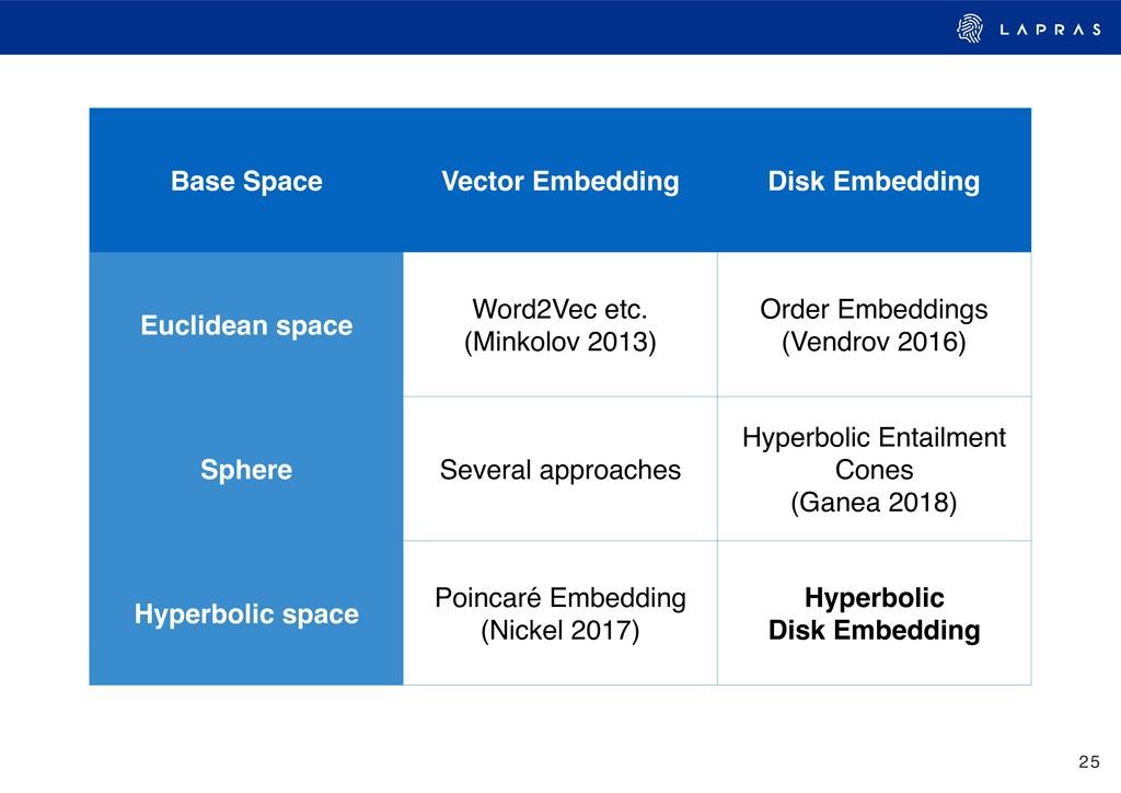 25 Base Space Vector Embedding Disk Embedding E...