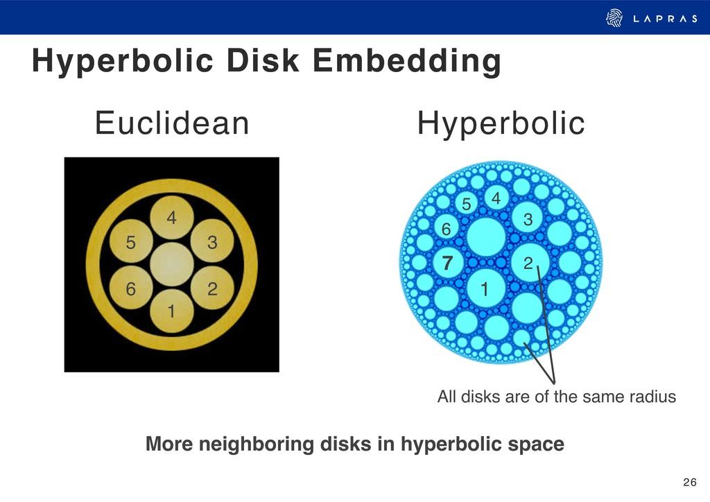 26 Hyperbolic Disk Embedding 2 1 3 4 5 6 2 1 3 ...