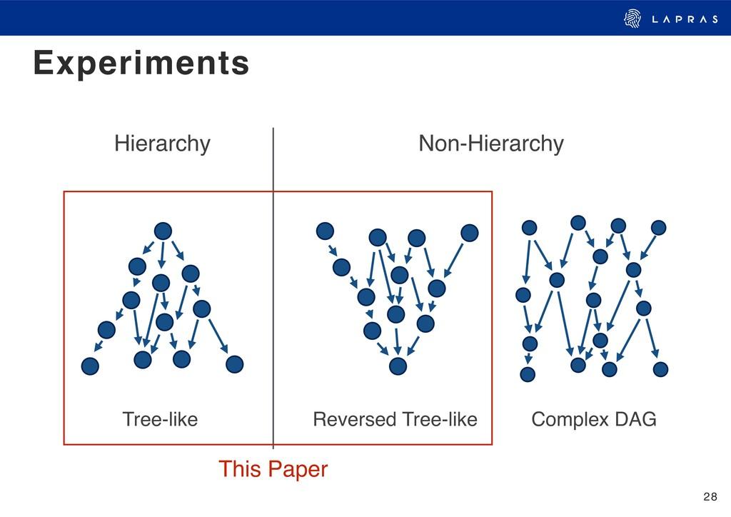 28 Experiments Hierarchy Non-Hierarchy Tree-lik...