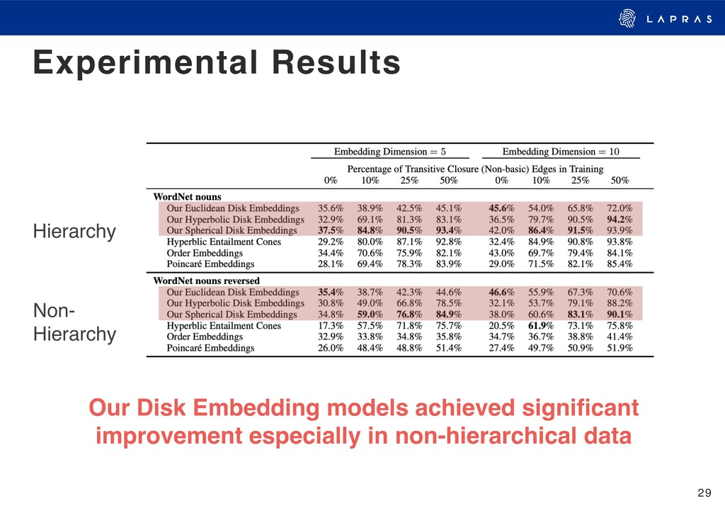 29 Experimental Results Hierarchy Non- Hierarc...