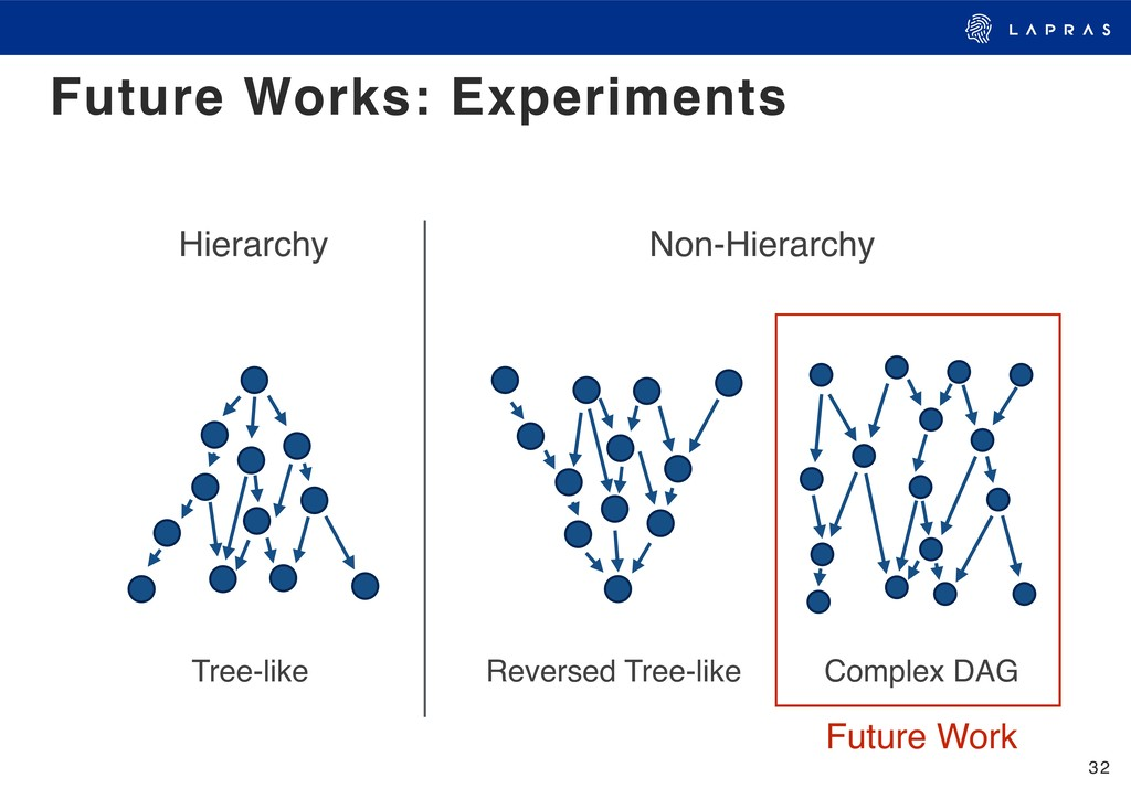 32 Future Works: Experiments Hierarchy Non-Hier...