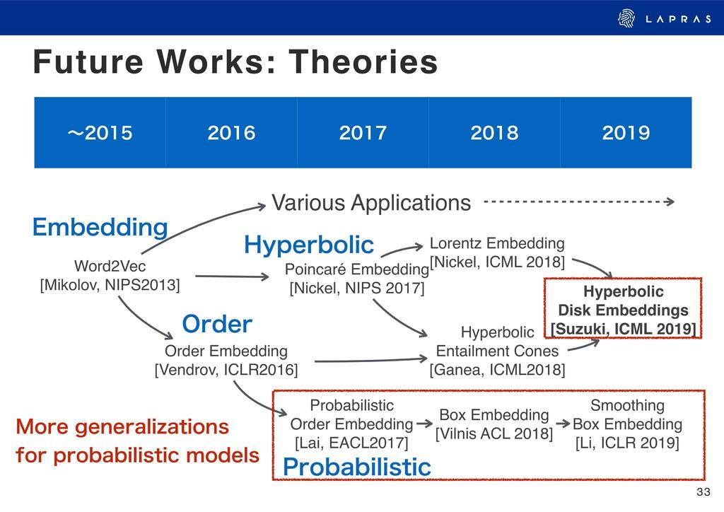 33 Future Works: Theories ʙ    ...