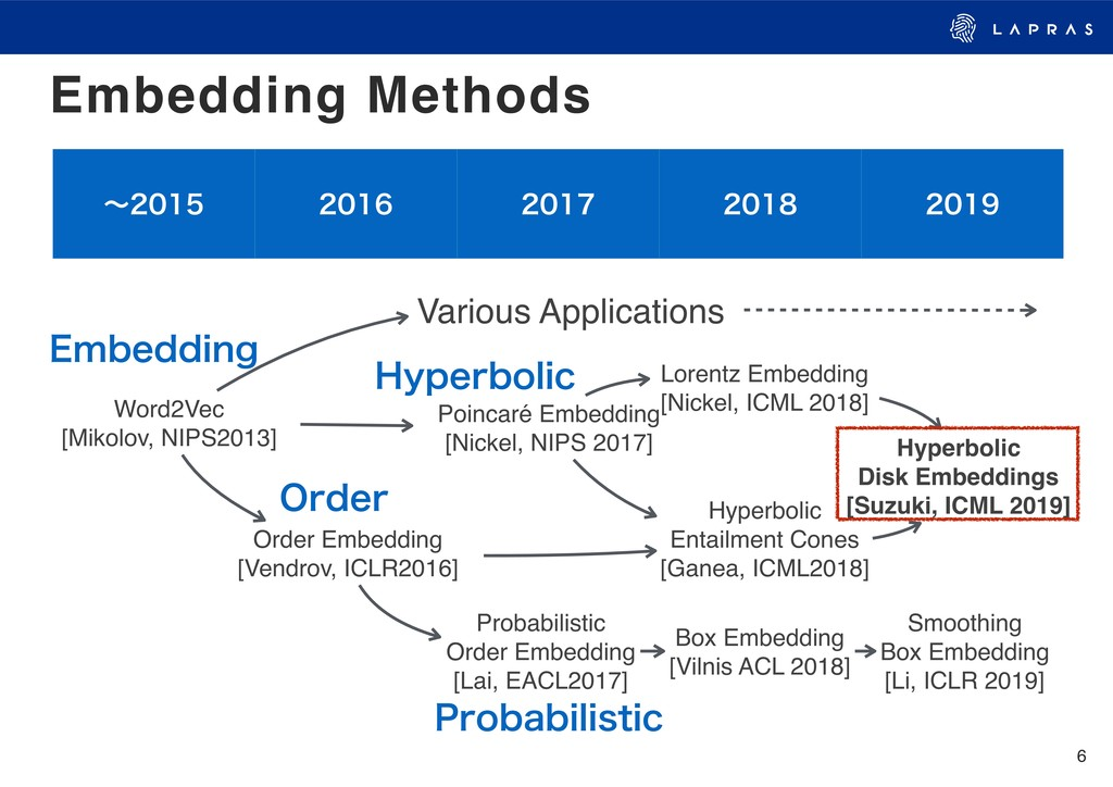 6 Embedding Methods ʙ     W...
