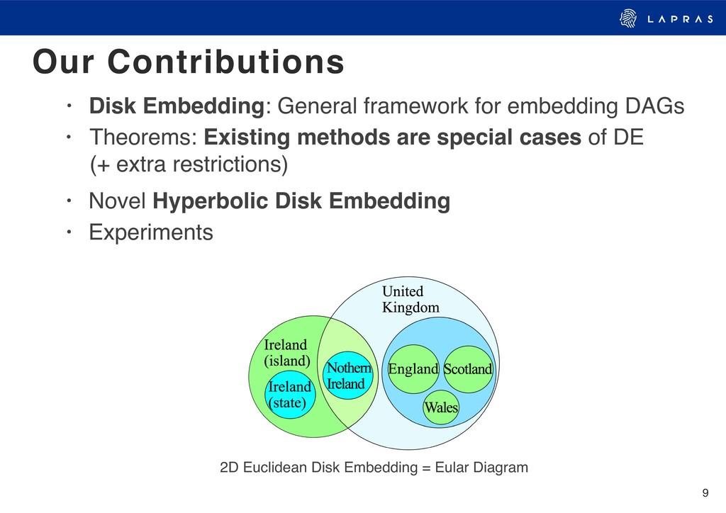 9 2D Euclidean Disk Embedding = Eular Diagram •...