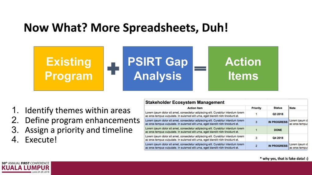 1. 2. 3. 4. Existing Program PSIRT Gap Analysis...