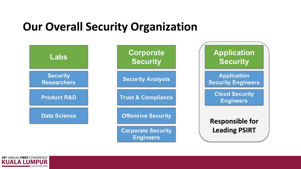 Labs Corporate Security Application Security Se...