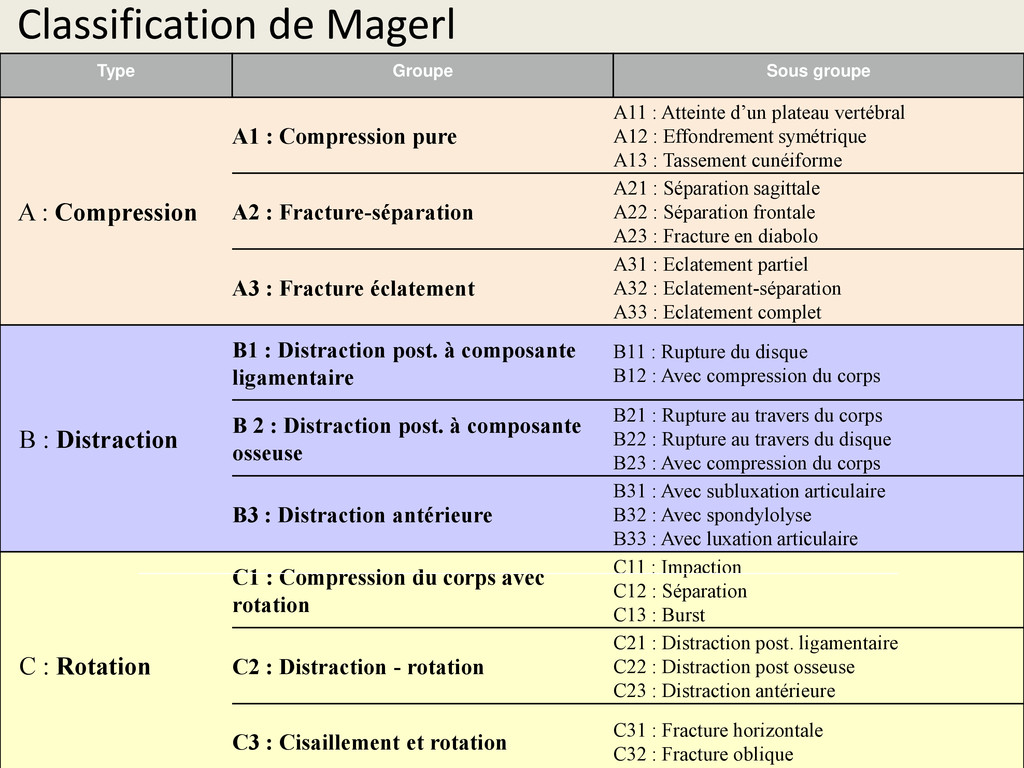 Classification de Magerl Type Groupe Sous group...