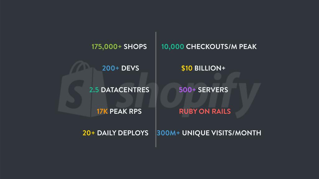 175,000+ SHOPS $10 BILLION+ 200+ DEVS 500+ SERV...