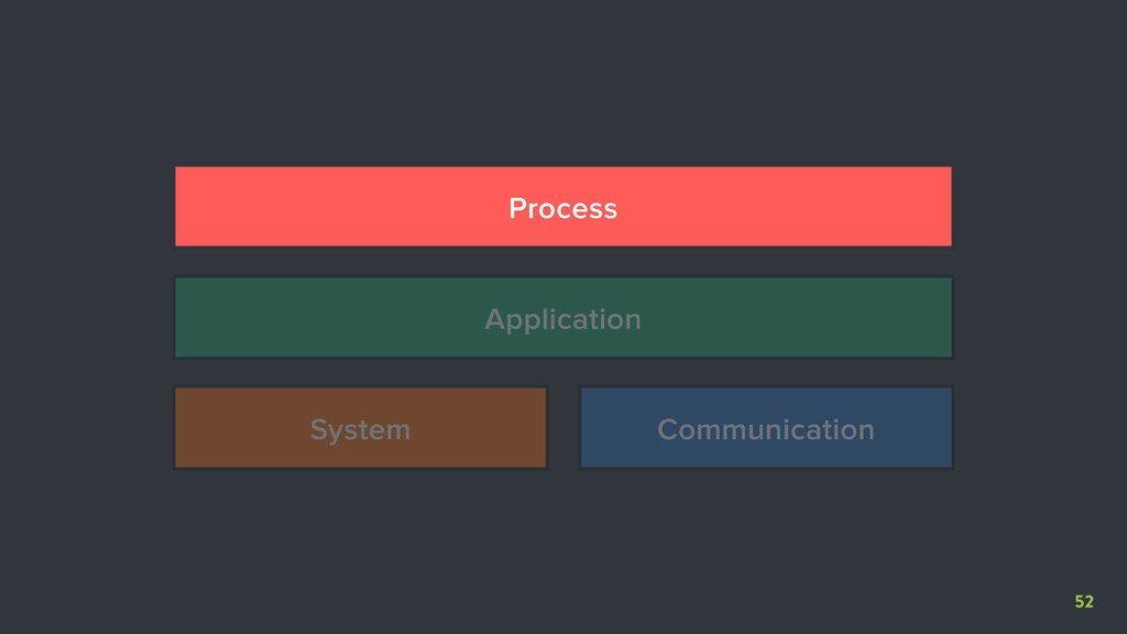 52 System Communication Application Process