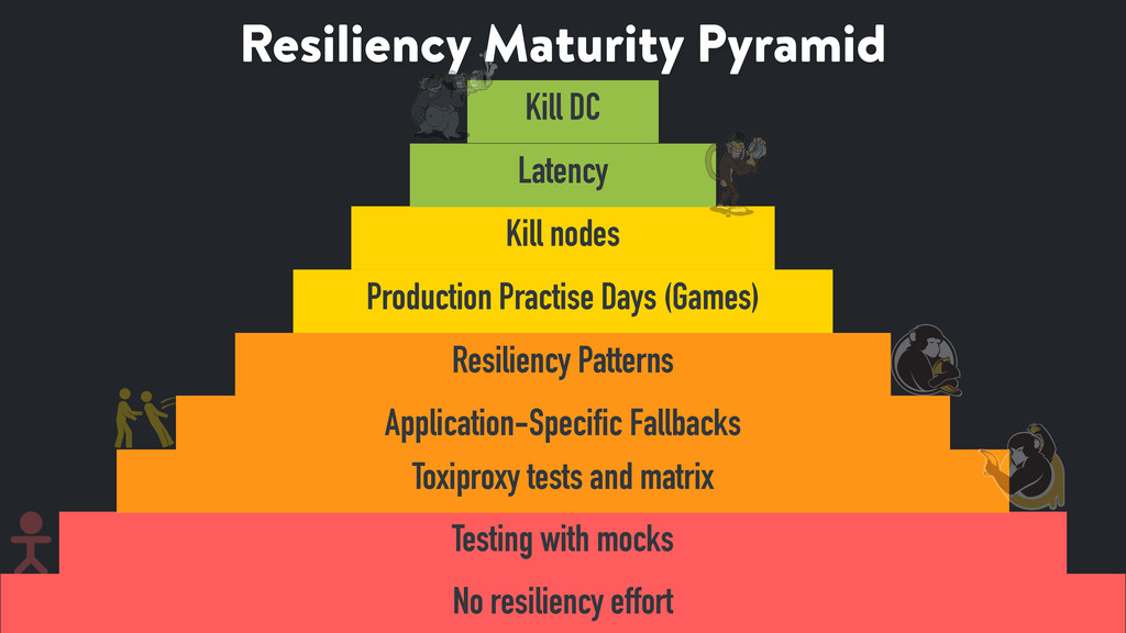 Resiliency Maturity Pyramid 57 No resiliency ef...
