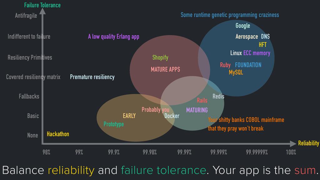 Failure Tolerance Reliability 98% 99% 99.9% 99....