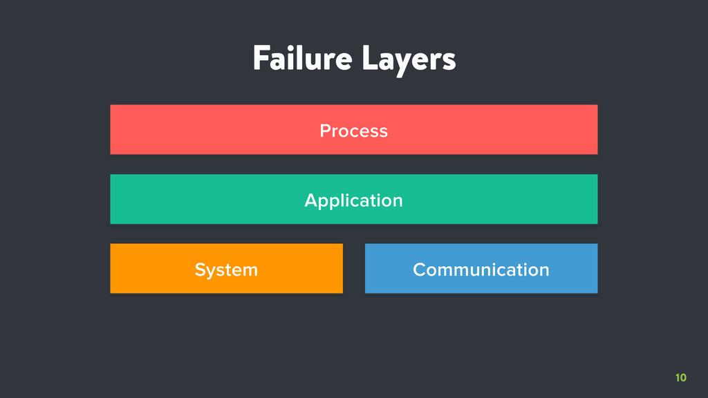 10 Failure Layers System Communication Applicat...