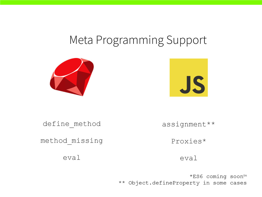 Meta Programming Support define_method method_m...