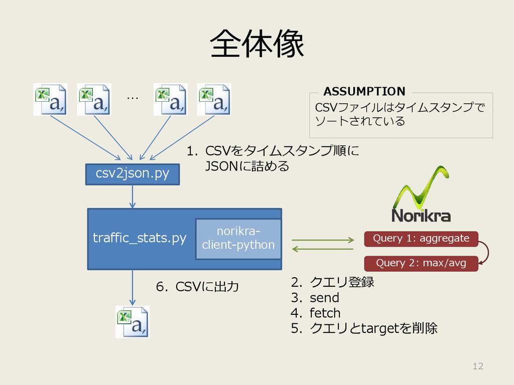 全体像 12 csv2json.py … traffic_stats.py norikra- ...