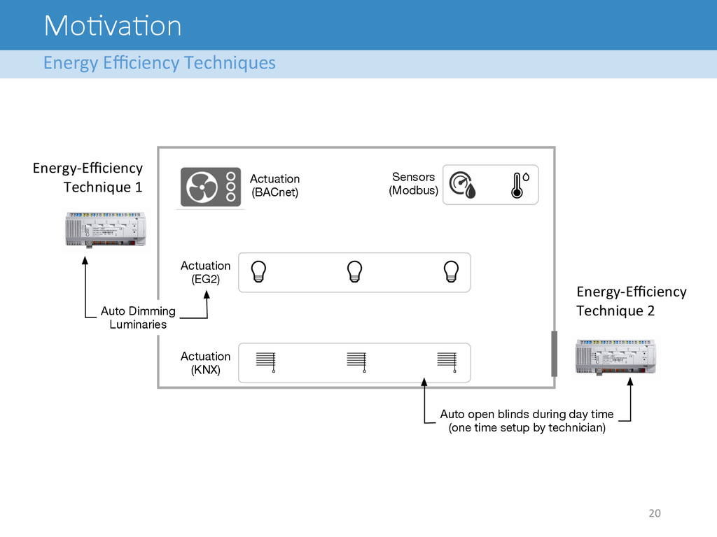 Mo<va<on Energy Efficiency Techniques  ...