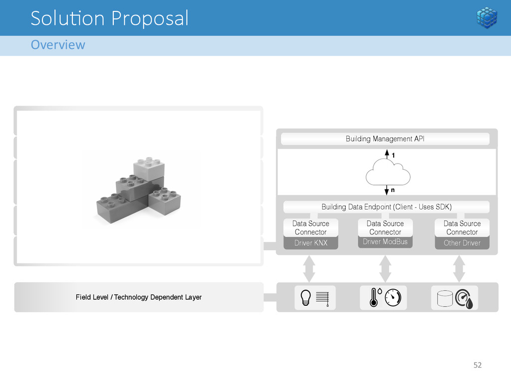 Solu<on Proposal Overview  52   Securit...